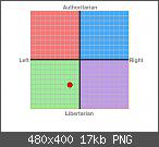 Der politische Kompass - Test
