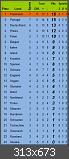 Fussball-EM Tippspiel 2016 - Auswertung