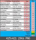 Champions-League Tippspiel 2017/2018 - Die Auswertung