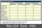 Windows Vista Versionen - Unterschiede